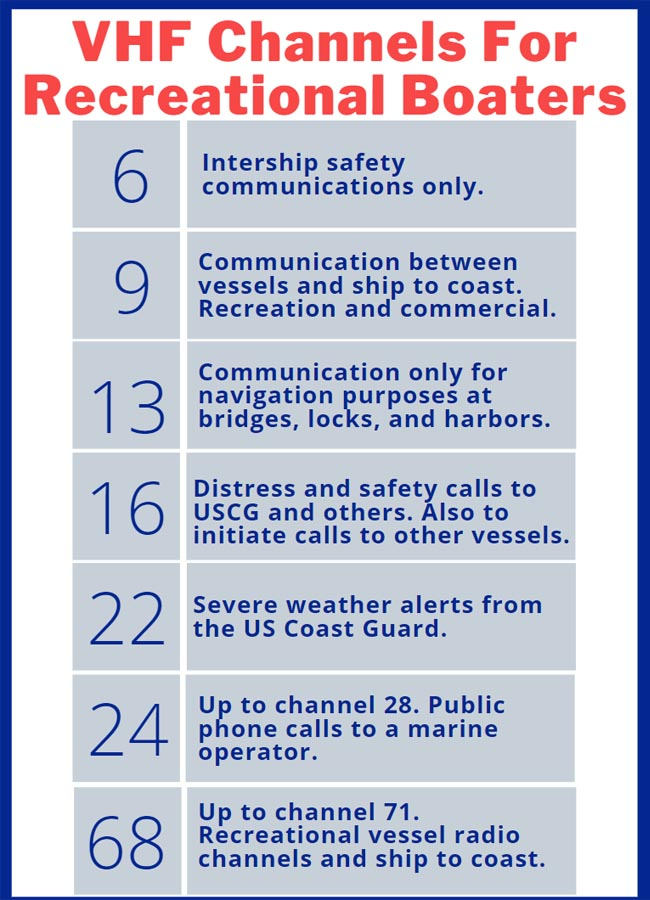 VHF Channels for Boaters